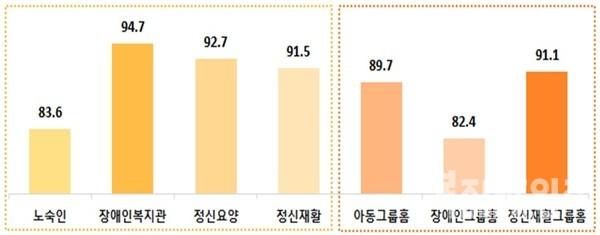 2020년도 사회복지시설 유형별 평가 결과(평균점수)