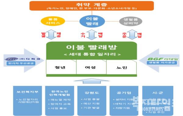 강원도 '융합 사회복지서비스형 일자리 사업'